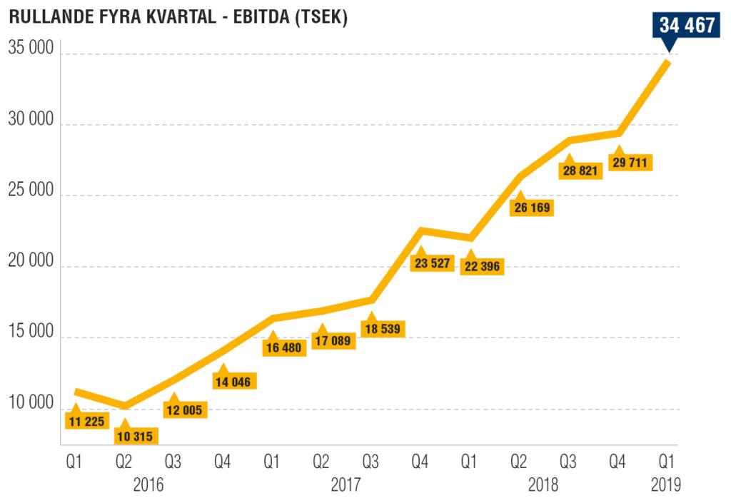 Swedencare grafik